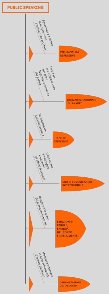 public-speaking-leve-formazione-siforma